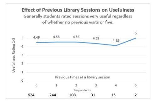 Chart_Usefulness